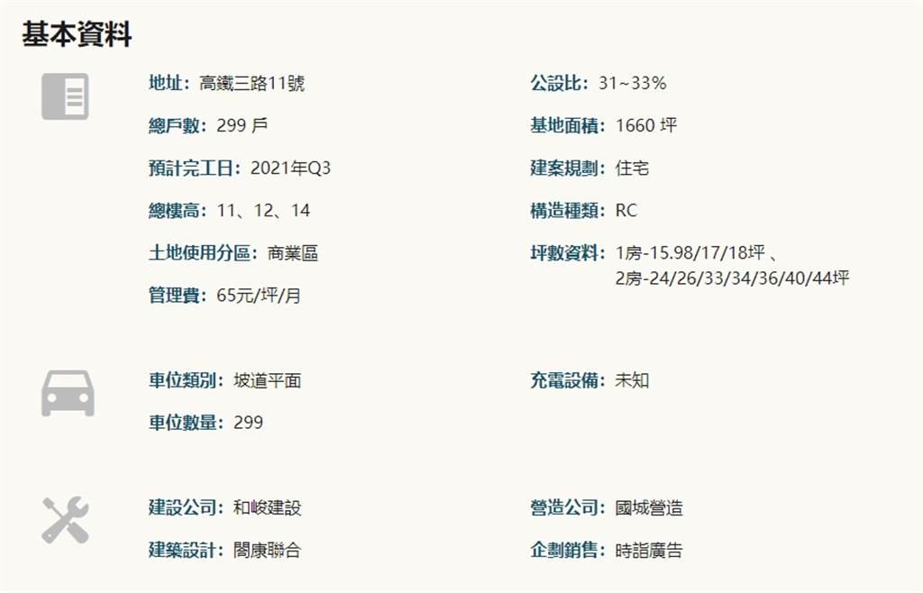 基本資料(圖/樂居LEJU)