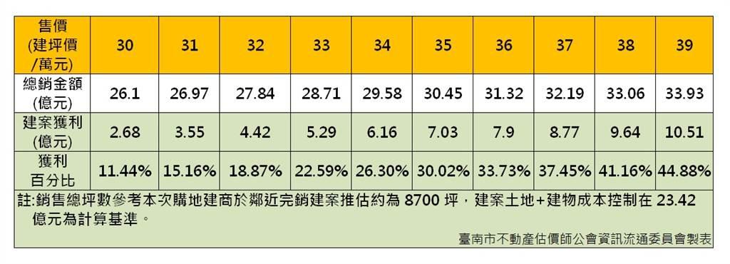 臺南市不動產估價師公會推估建商推案獲利情形