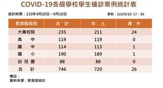 確診學生數本土境外各加1 總人數增至746人