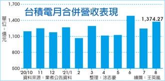 上月營收年增近12%! 台積電8月績昂 Q3紅不讓