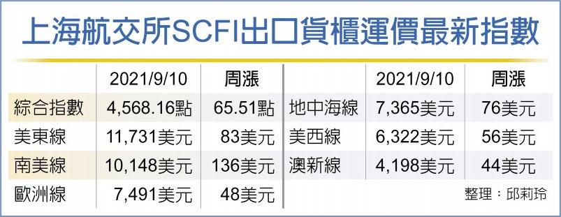 上海航交所SCFI出口貨櫃運價最新指數