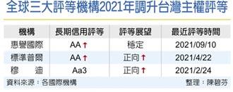 接棒標普、穆迪,惠譽:台灣主權評等升至AA