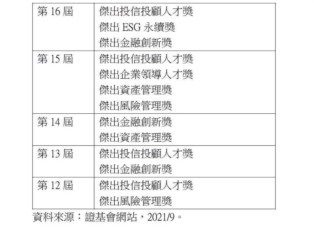 表、元大投信過去10年累積榮獲13座金彝獎大獎,高居業界之冠