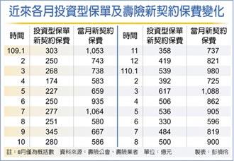 投資型保單 8月狂賣500億