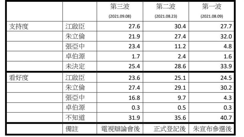 媒體人韋安13日PO出網傳的國民黨內部民調。(圖/翻攝自 韋安 臉書)