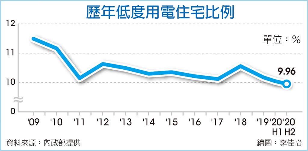 低度用電住宅占比 11年新低