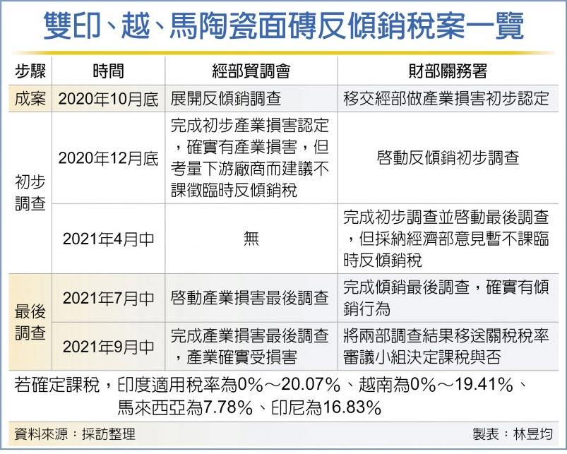 經部:4國進口瓷磚傾銷 損害國產