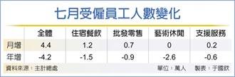 7月勞動市場需求 止跌回升