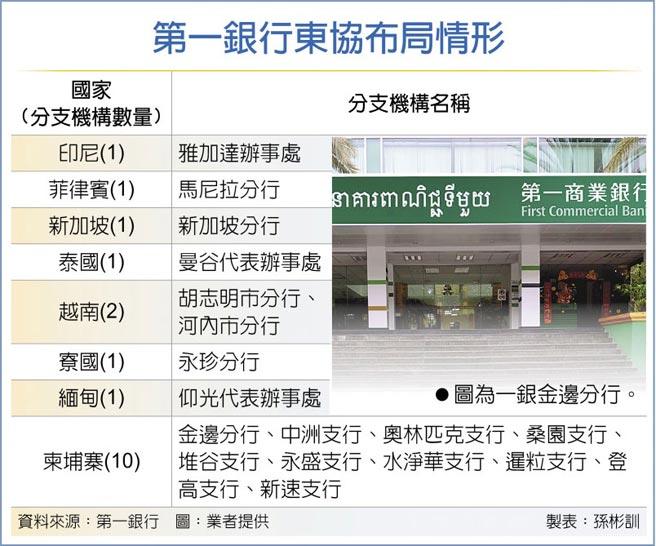 第一銀行東協布局情形  ●圖為一銀金邊分行。