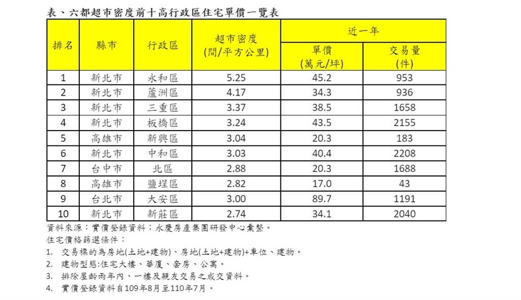 表、六都超市密度前十高行政區住宅單價一覽表
