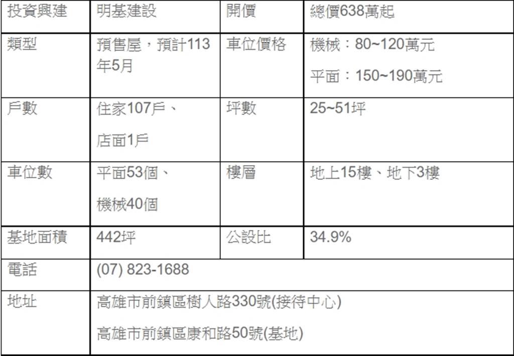 【前鎮】英倫亞灣未公開預約破千組!亞灣行政核心總價638萬起好入手(圖/美居課)