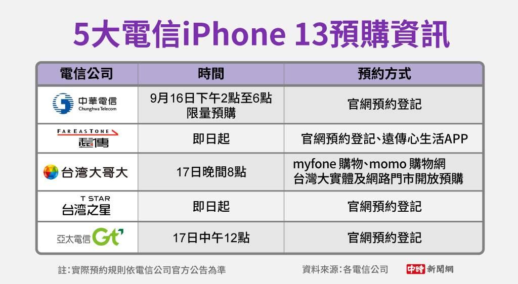 5大電信預購資訊。(製圖/陳友齡)
