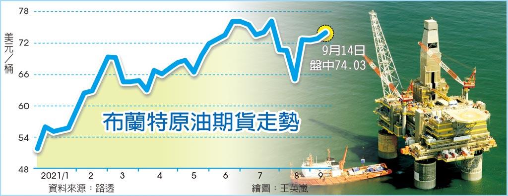 OPEC看好明年需求 油價漲