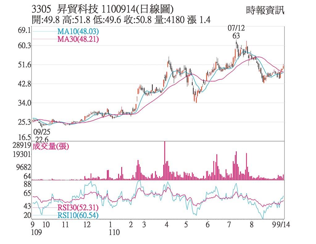 熱門股-昇貿 高階產品拓展有成