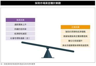 開卷書摘》台灣壽險保費衰退10.3% 仍位居全球十強