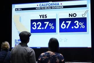 加州州長罷免案未通過  紐松篤定留任