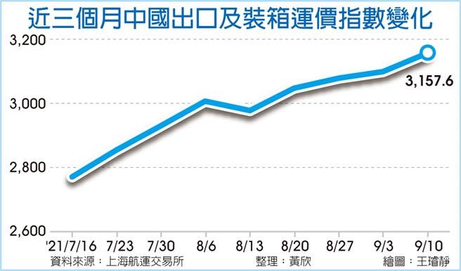 近三個月中國出口及裝箱運價指數變化