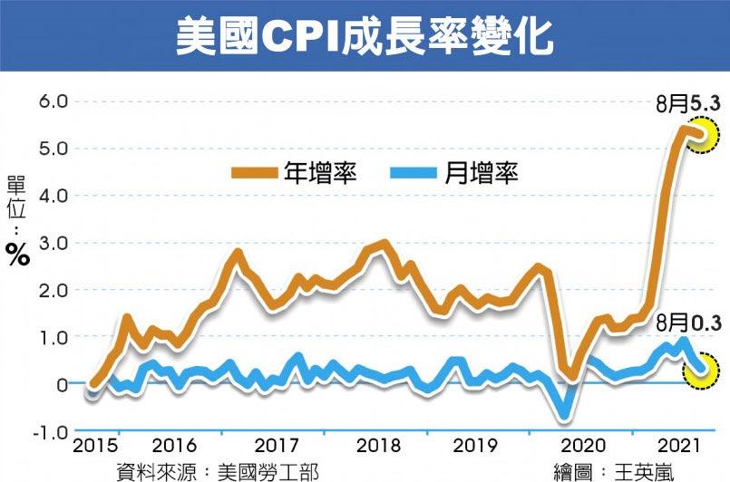 8月CPI月增、年增幅縮小 美國通膨壓力 喘口氣