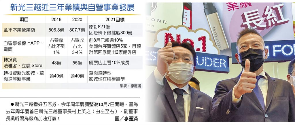 吳昕陽:新光三越今年營收力守800億
