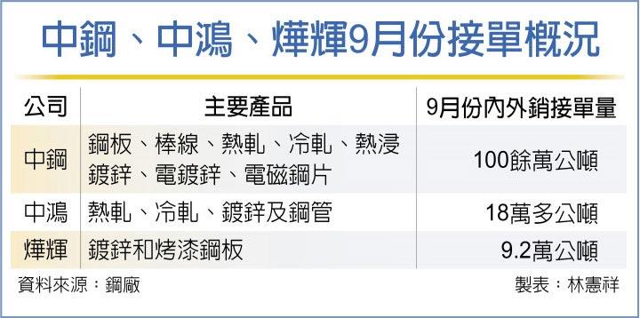 中鋼:短期震盪不影響行情