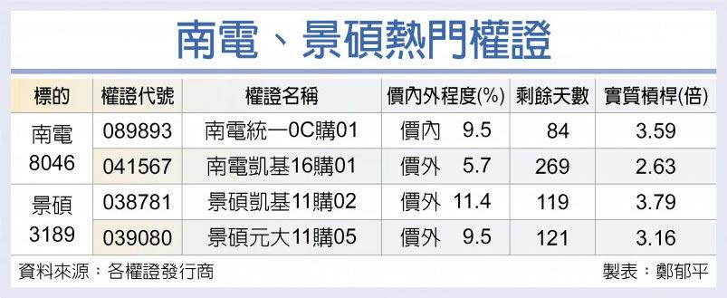 台灣權王-土洋聯手 南電、景碩逆勢衝