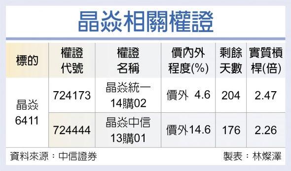 權證星光大道-中國信託證券 晶焱 全年營收拚新高