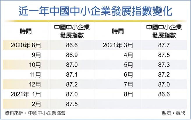 近一年中國中小企業發展指數變化