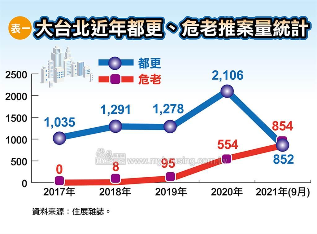大台北近年都更、危老推案量統計