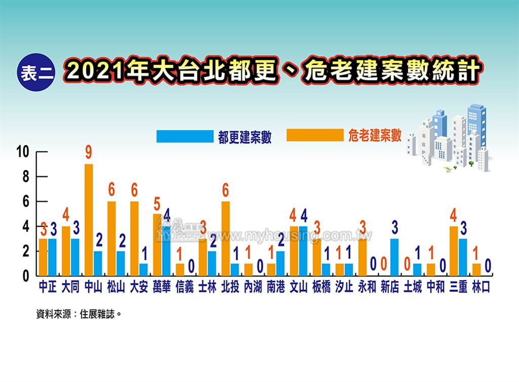 2021年大台北都更、危老建案數統計