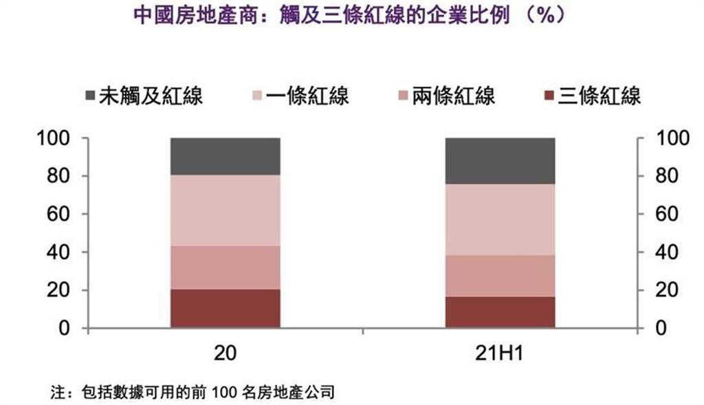 (中國房地產商觸及監管紅線的現況分析。資料來源/法國外貿銀行)