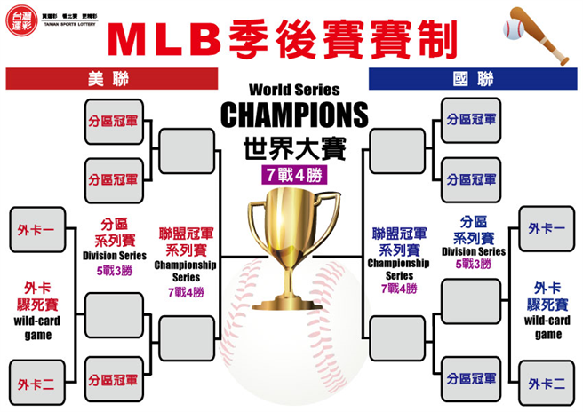 MLB外卡及季後賽賽制。(台灣運彩提供)