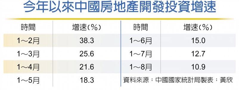今年以來中國房地產開發投資增速