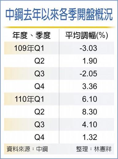 中鋼10月、Q4內銷盤價 開平高盤