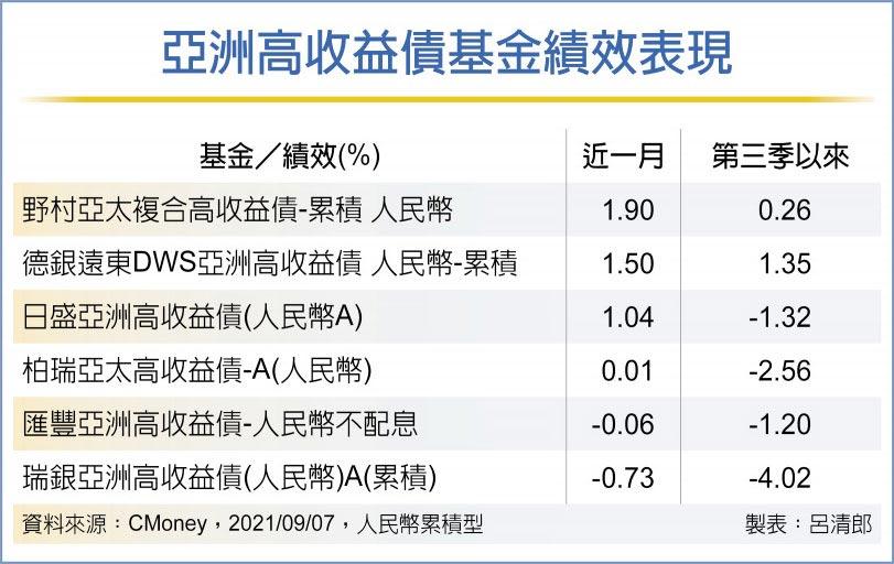 亞高收債基金 雙低優勢誘人