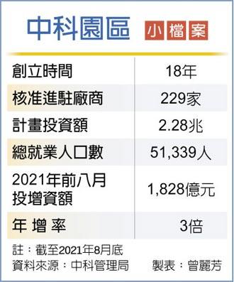 前八月達1,828億 中科招商引資 今年大暴衝