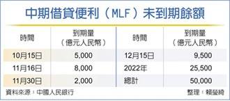 人行等量續作6千億MLF