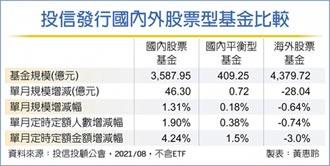 8月基金買氣 台股大勝海外