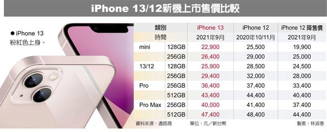 iPhone 13/12新機上市售價比較