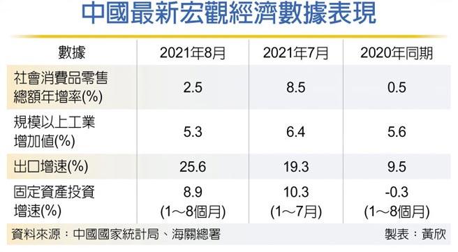 中國最新宏觀經濟數據表現