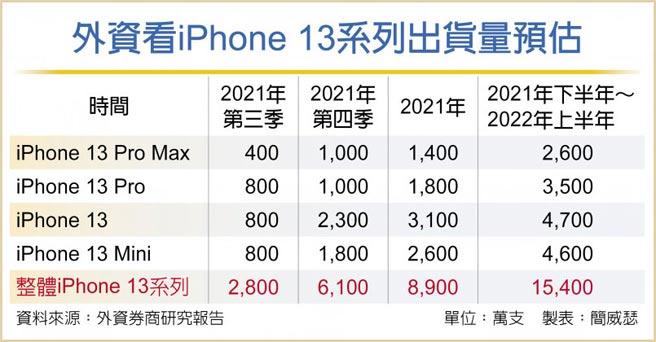 外資看iPhone 13系列出貨量預估