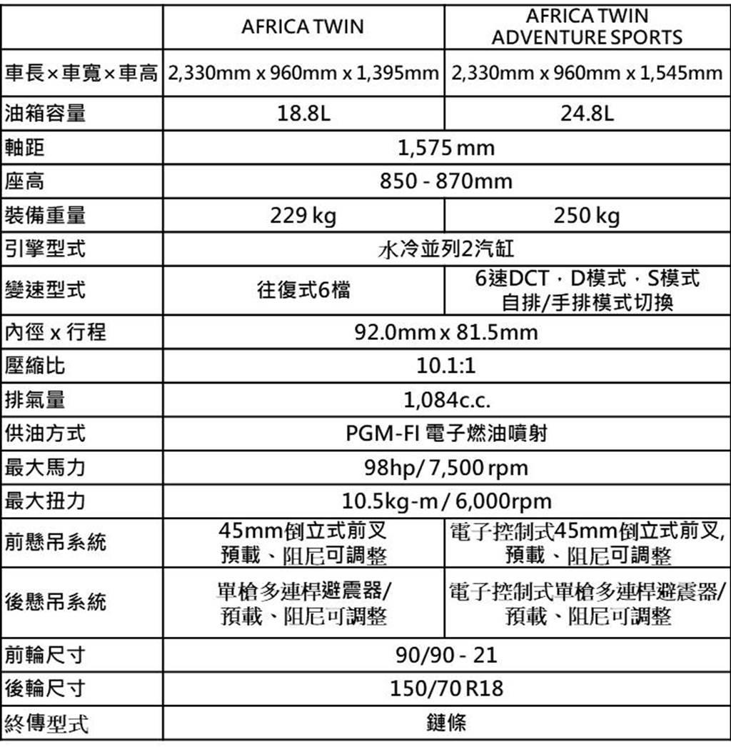 Honda Motorcycle 2022年式 AFRICA TWIN / AFRICA TWIN ADVENTURE SPORTS 磅礡發表(圖/BikeIN)