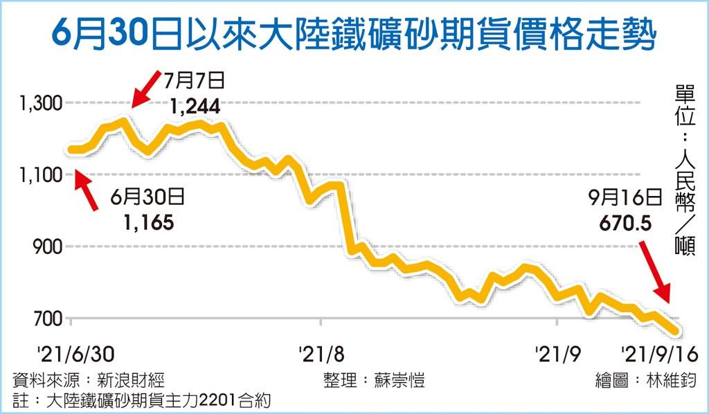 陸鐵礦砂期貨 16個月新低