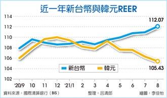 台幣8月超強 NEER飆新高