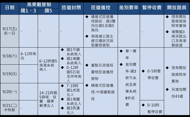 中秋節連續假期國道交通疏導措施一覽表。(交通部提供/陳祐誠傳真)