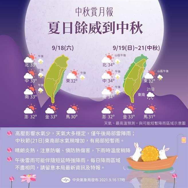 中秋節連假,受到太平洋高壓西伸到台灣上空影響,各地天氣晴朗炎熱。(氣象局提供)