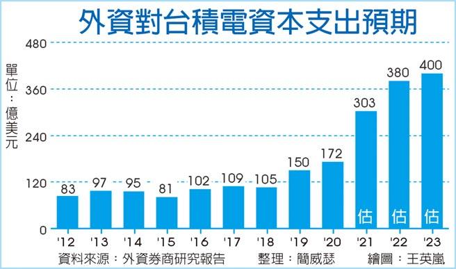 外資對台積電資本支出預期
