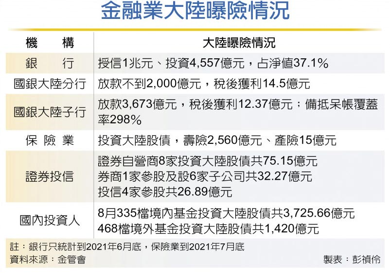 布局快人一步 陸經濟逢壓 台灣金融業嘸驚