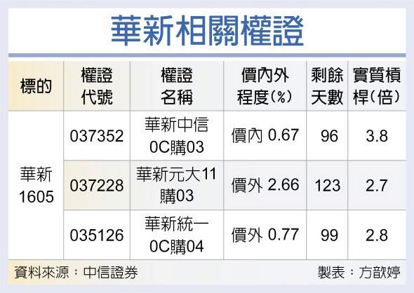 權證星光大道-中國信託證券 華新 報價持續調漲