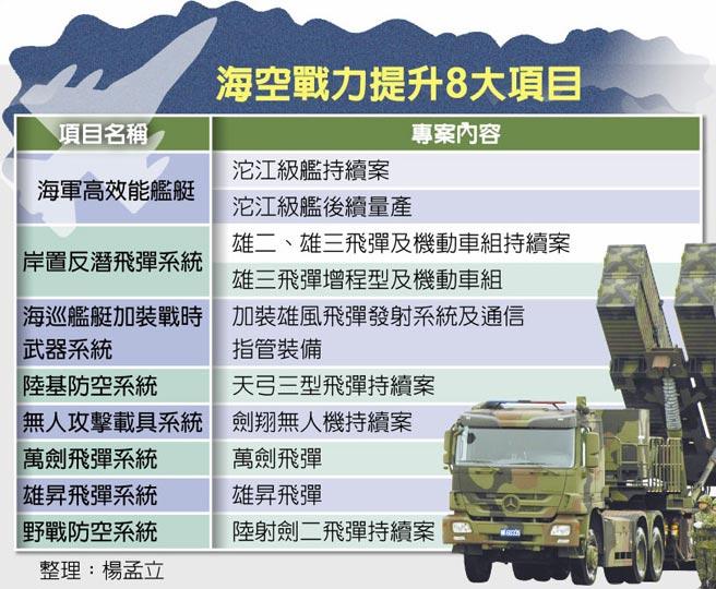 海空戰力提升8大項目