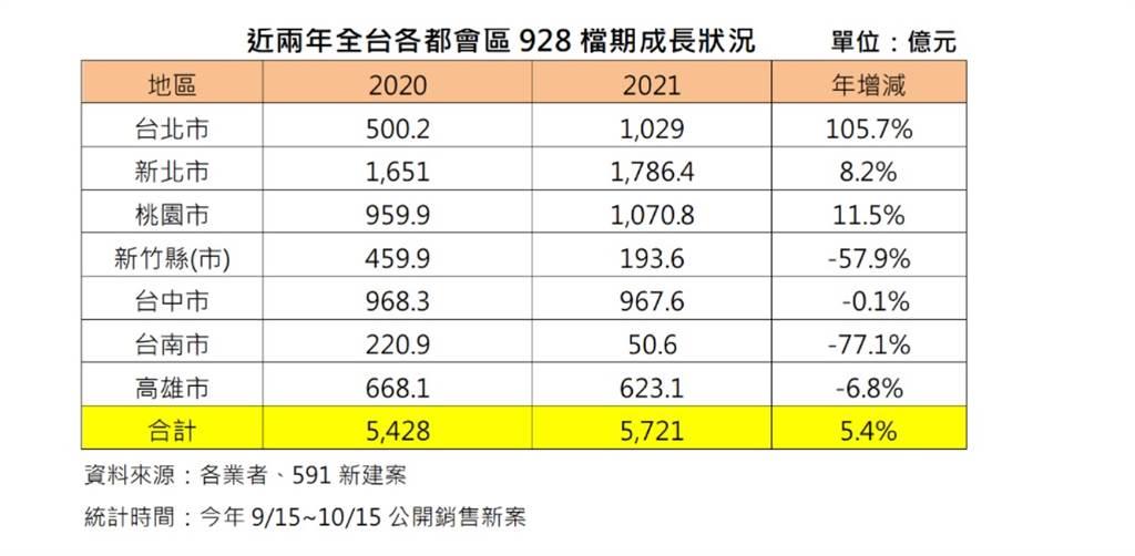 近兩年全台各都會區928檔期成長狀況 單位:億元